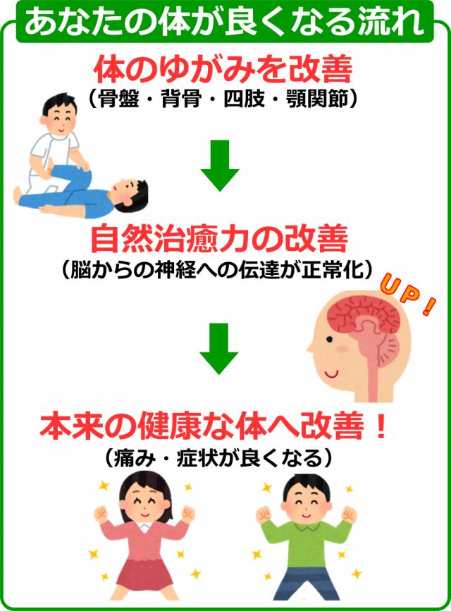 あなたの体が良くなる流れ画像。千葉県柏市で整体院をお探しなら宮田カイロプラクティック!